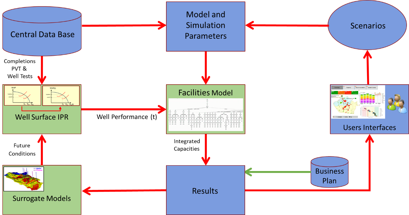 LSPPO Integrated Capacity Model