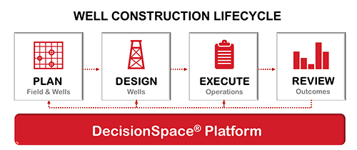 well construction lifecycle